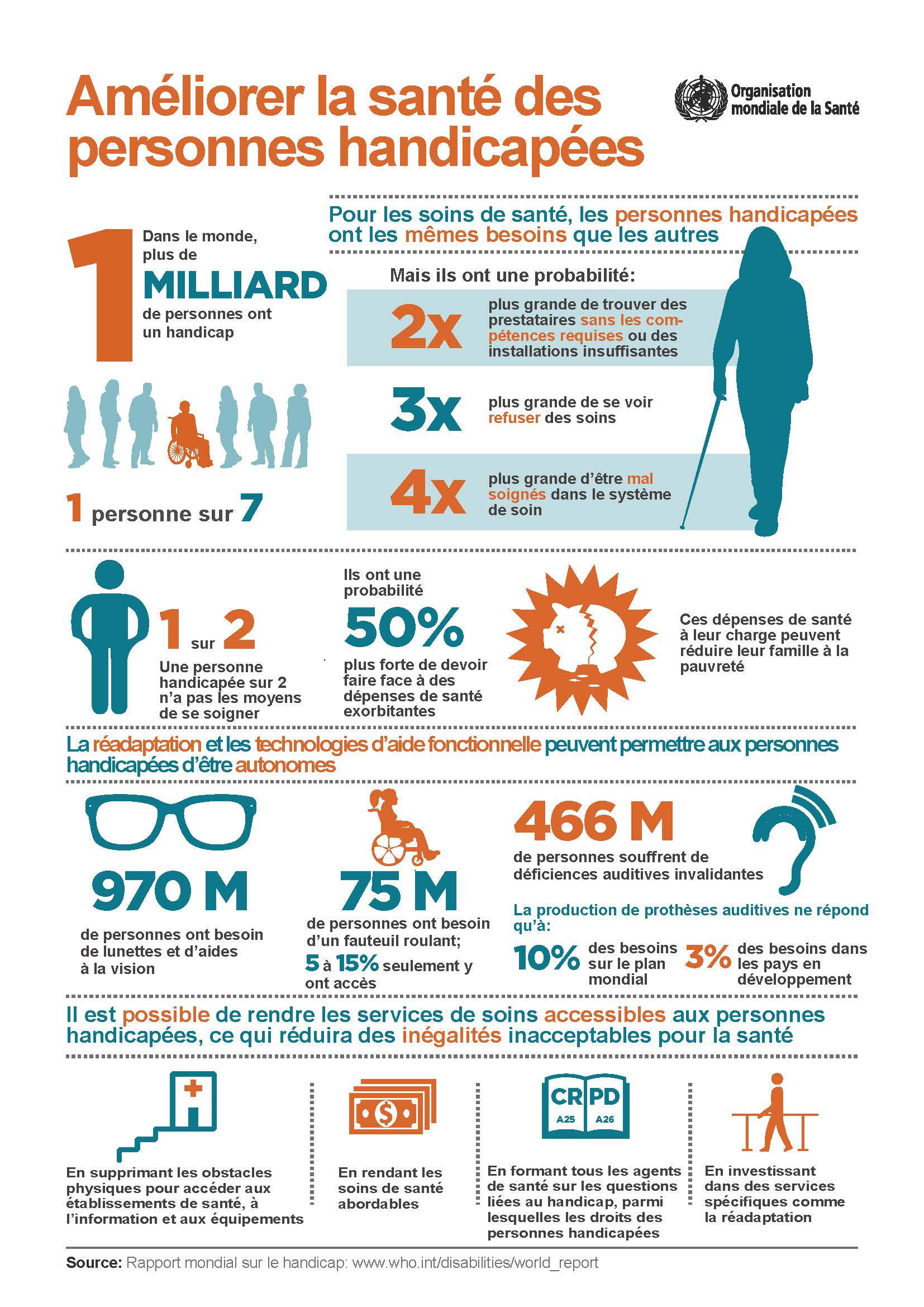 Dans le Monde, 1 milliard de personne sont en situation de handicap soit environ 1 personne sur 7